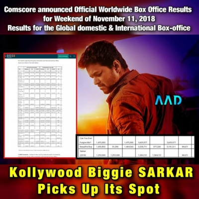Results for the global domestic and international box office of